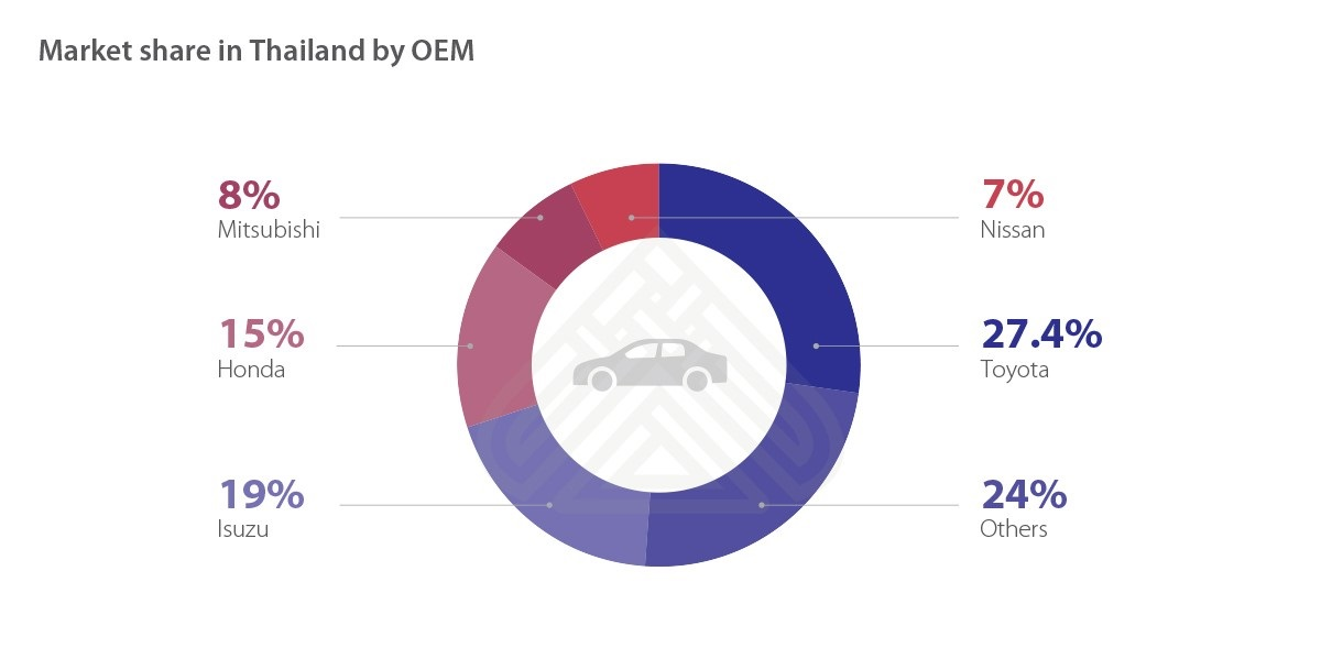 7 Trends And Opportunities In Thailand's Emerging Automotive Market